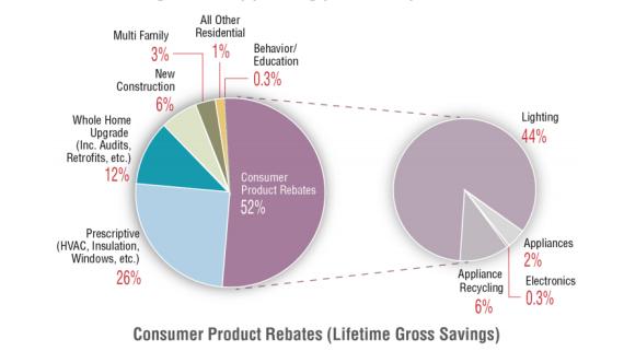 Residential Energy Efficiency Program Results