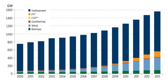 Global renewable electricity capacity