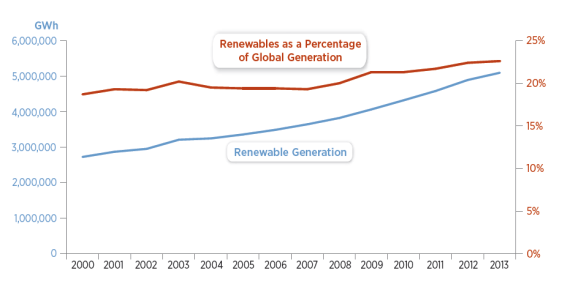 Global renewable electricity generation