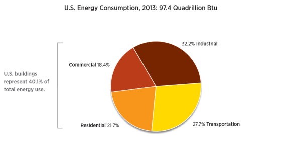 US energy consumption 2013