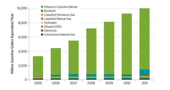 US renewable and alternative fuel consumption