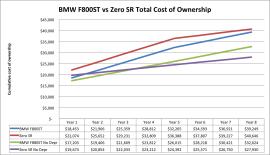 F800 vs SR depreciation