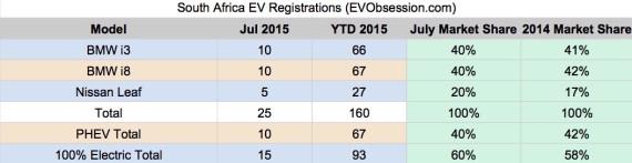 South Africa EV Sales 2015 - July
