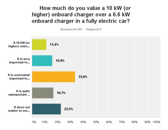 10 kW