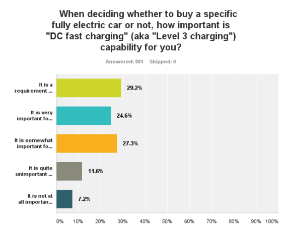 DC Fast Charging 1