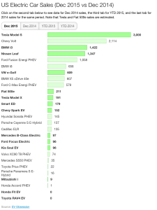 US electric car sales Dec 2015