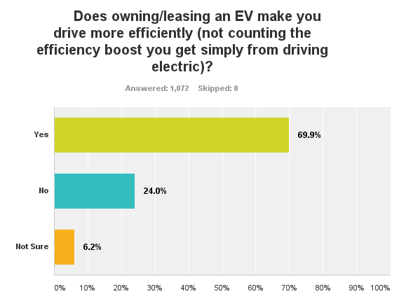 energy efficient driving