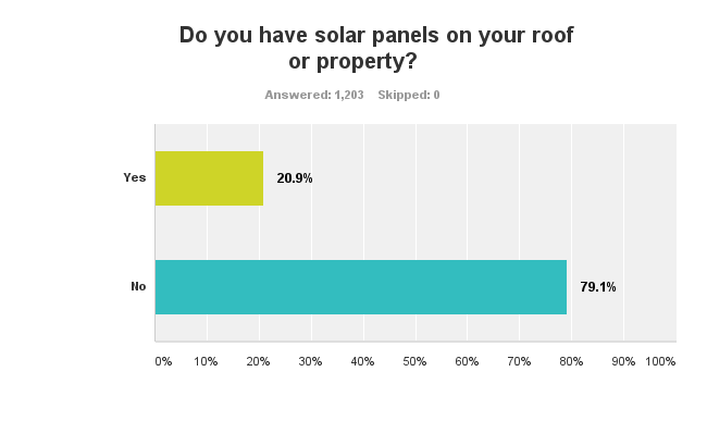 solar non-owners