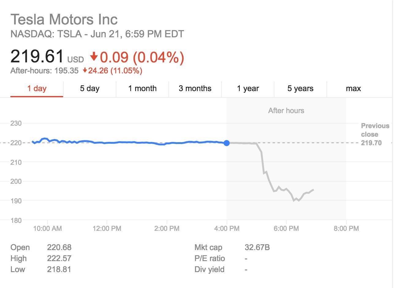 Tesla motors to become teslacity offers to buy solarcity for Tesla motors stock price