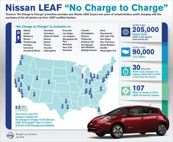 Nissan offers ìNo Charge to Chargeî in 27 of the top markets for Nissan LEAF sales, including Atlanta, Austin, Baltimore, Boston, Chicago, Dallas-Ft. Worth, Denver, Fresno, Houston, Indianapolis, Los Angeles, Minneapolis-St. Paul, Monterey, New York, Nashville, Orlando, Philadelphia, Phoenix, Portland, OR, Raleigh-Durham, Sacramento, Salt Lake City, San Diego, San Francisco, Santa Barbara, Seattle, Washington D.C.