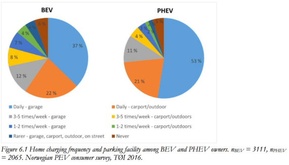 Norway EV charging frequency