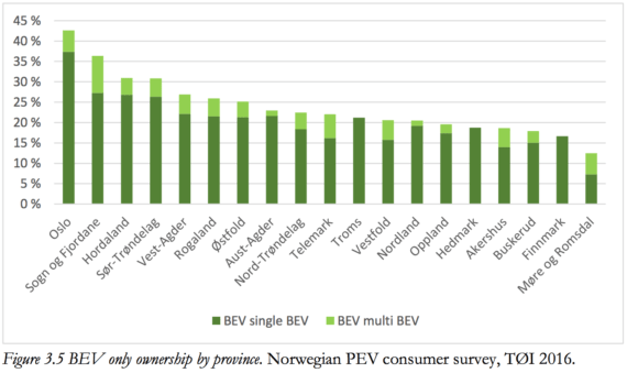 Norway EV ownership by province