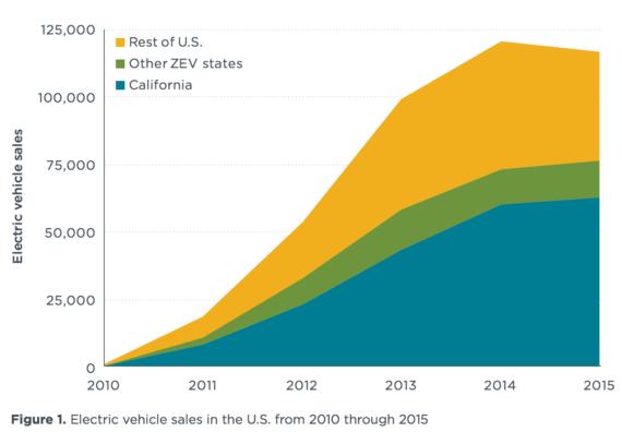 ev-sales-california-usa