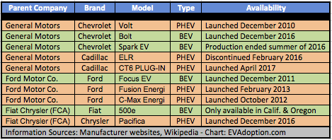 Big 3 US Auto 2017 BEV PHEV Models