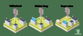 Energo Labs: Building a Decentralized Autonomous Energy Community