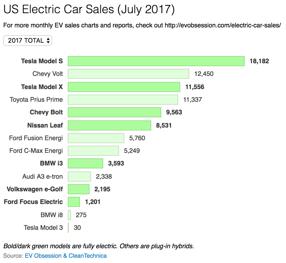 2017 Electric Car Sales Us China Europe Month By Month