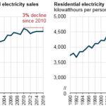 US electricity demand
