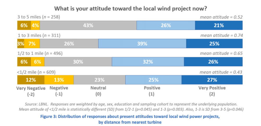 Berkeley Lab graphic, feelings about wind farms