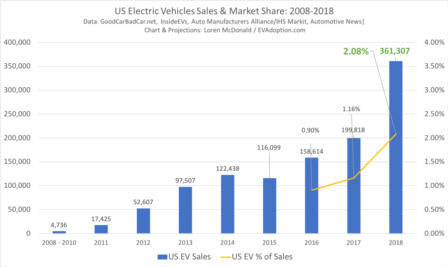2008-2018 Sales & %-Jan 4-2018-CT