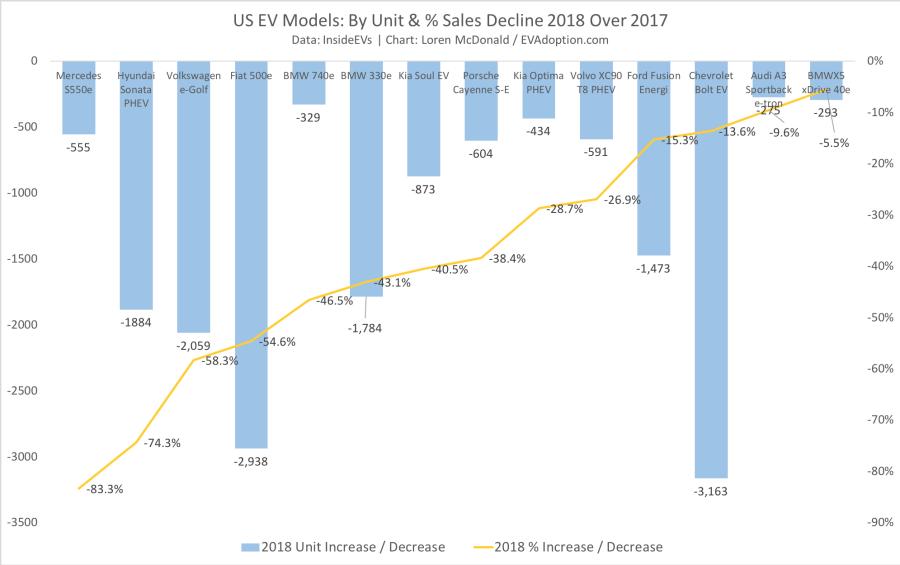 EVs With Sales Declines 2018 vs 2017-CT
