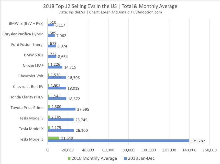 Top 12 Selling EVs- 2018 - Total + Monthly Average-CT
