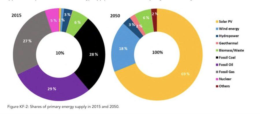 renewable energy LUT study