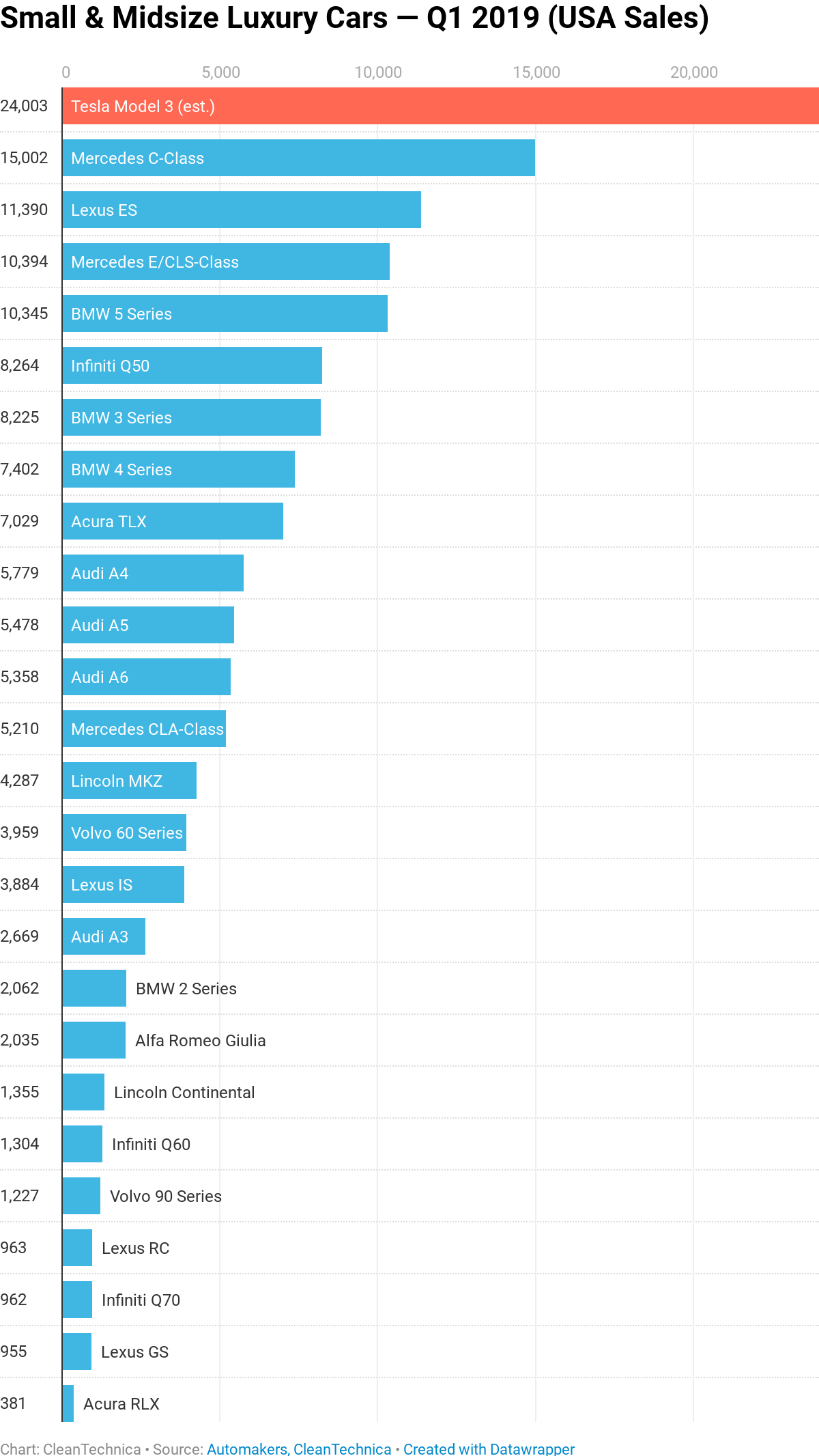 2013-2019: Tesla sales increase from ~ 20,000 a year to ~ 20,000