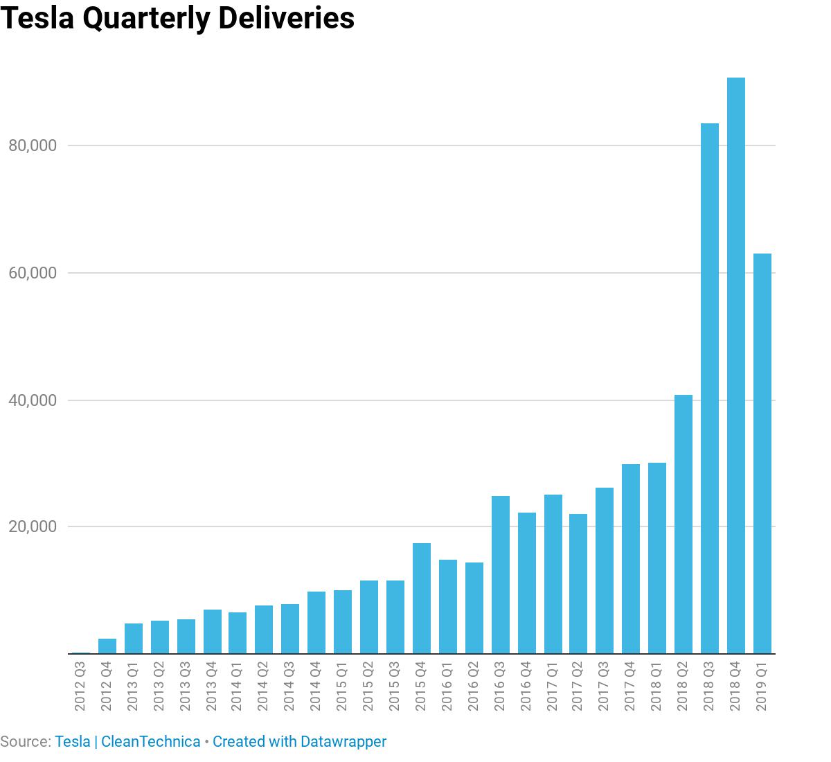 Tesla Model 3 Cheaper Than Honda Accord     Gas Car Dealers