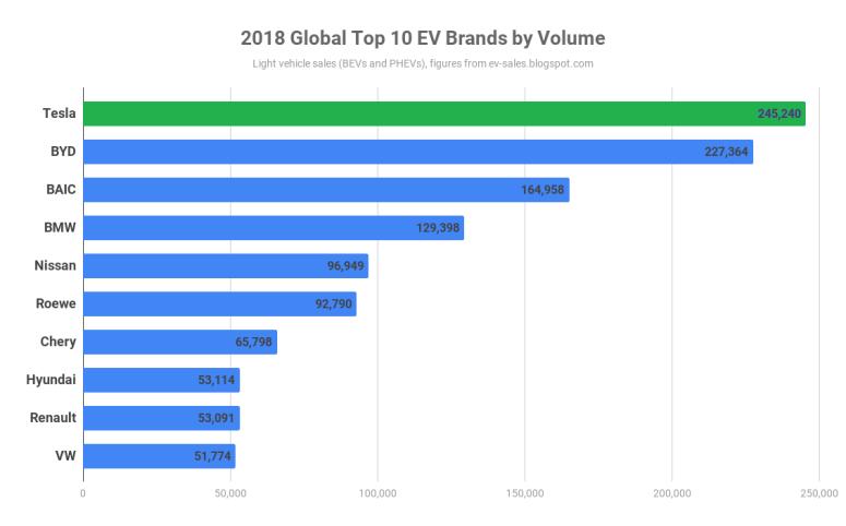 2018 Global EV Sales by Brand
