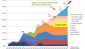renewable energy in Los Angeles