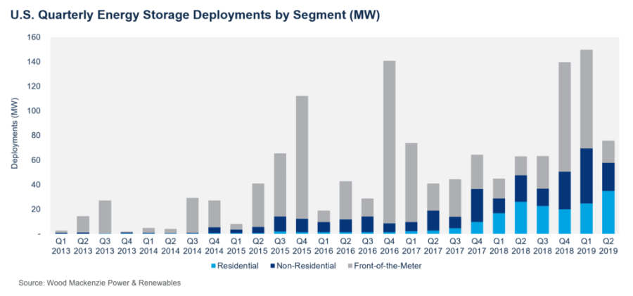 Residential energy storage Q2