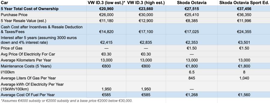 Chart: Volkswagen ID.3 vs Skoda Octavia cost of ownership