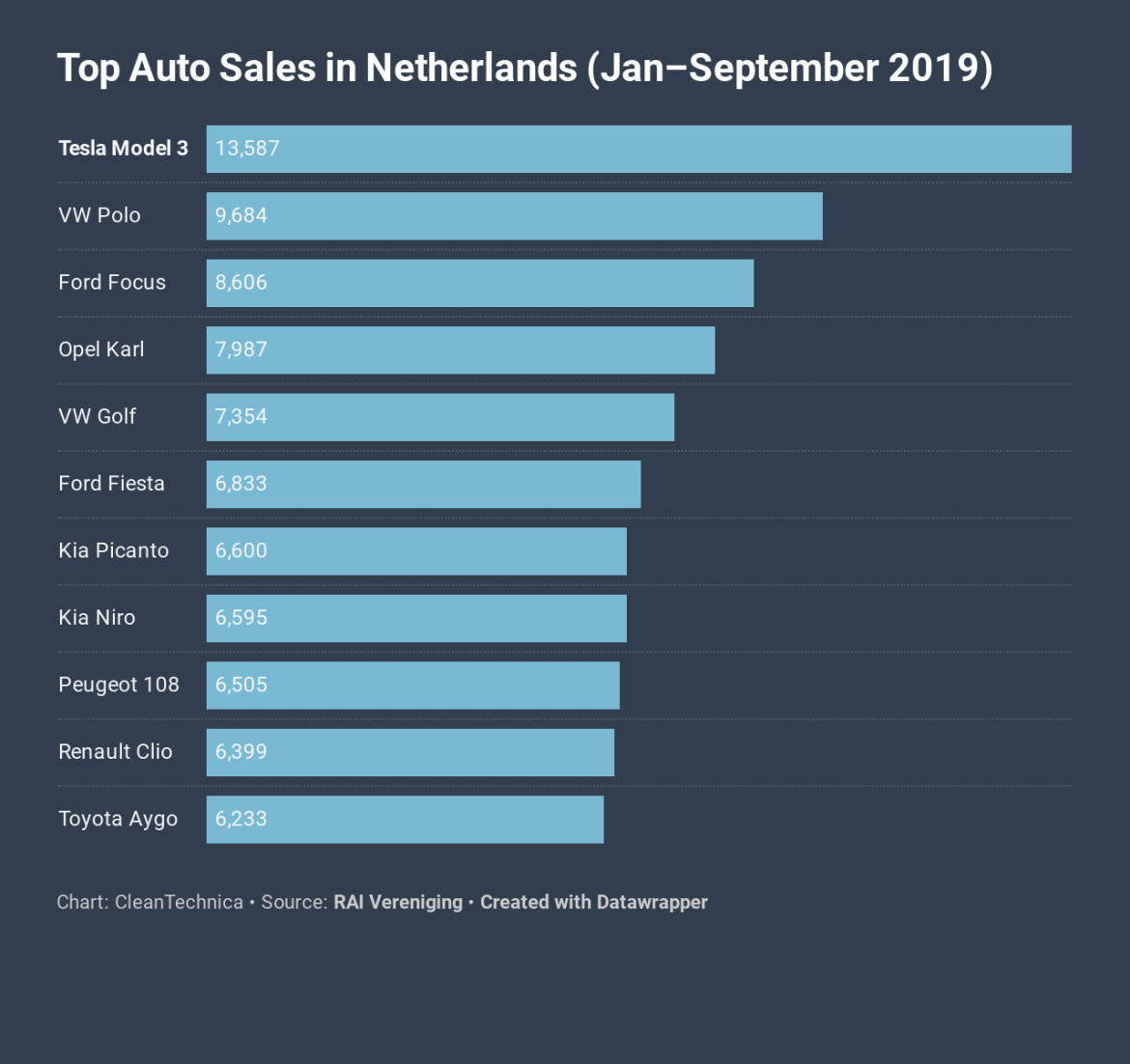 Chart: Top Auto Sales in Netherlands (January-September 2019)