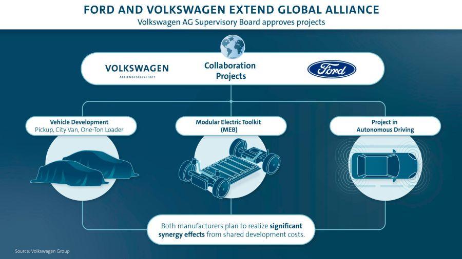 Volkswagen Ford collaboration