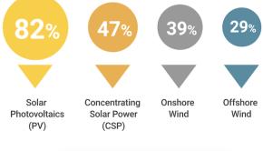 renewable energy cost coal