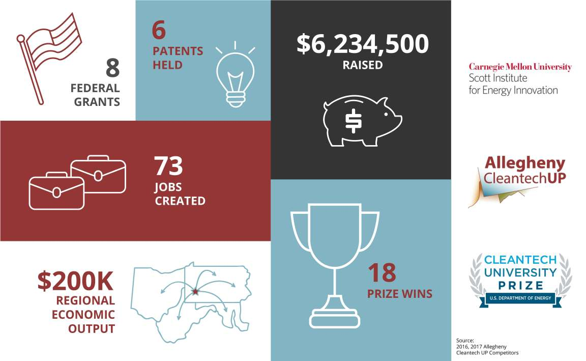allegheny cleantech up competitors by the numbers