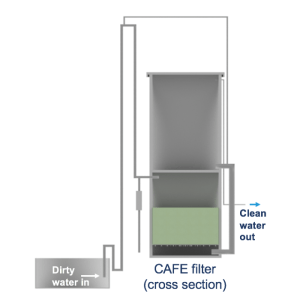 CAFE water filter cross section 700px