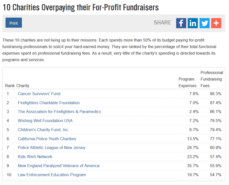10-charities-overpaying-fundraiser