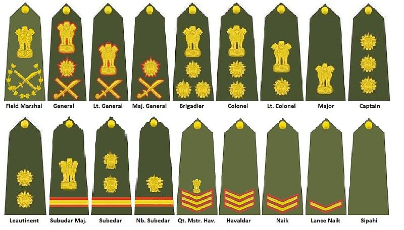You are currently viewing Ranks and Insignia of Indian Army