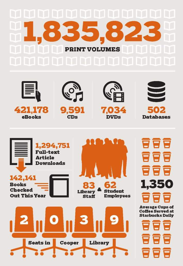 Clemson Libraries by the Numbers