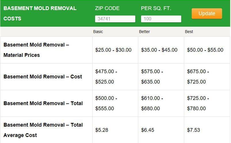Mold Removal Estimates