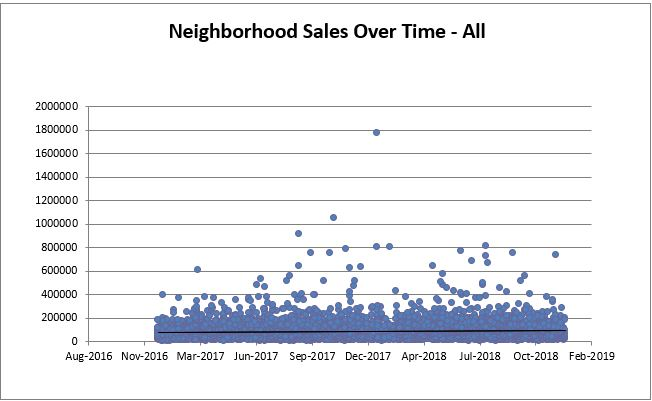 Akron All Sales