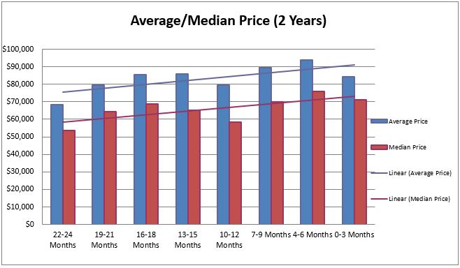 Akron Sales Price Trends