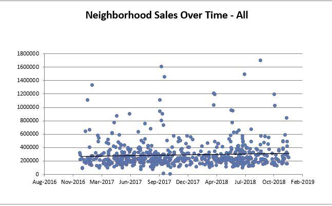 Bay Village All Sales