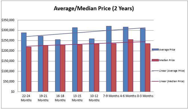 Bay Village Price Trends