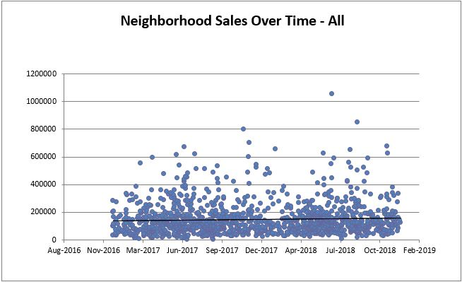 Cleveland Heights All Sales