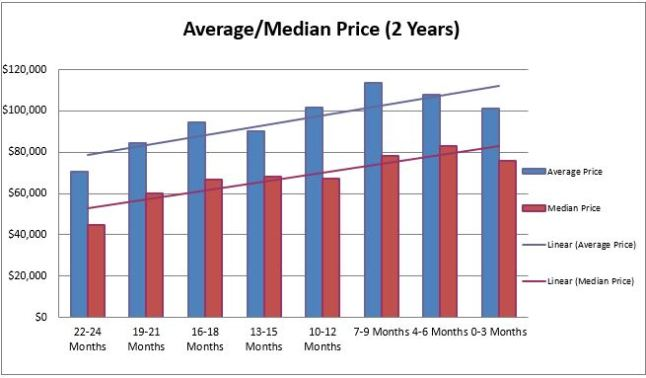 Cleveland Sales Price Trends