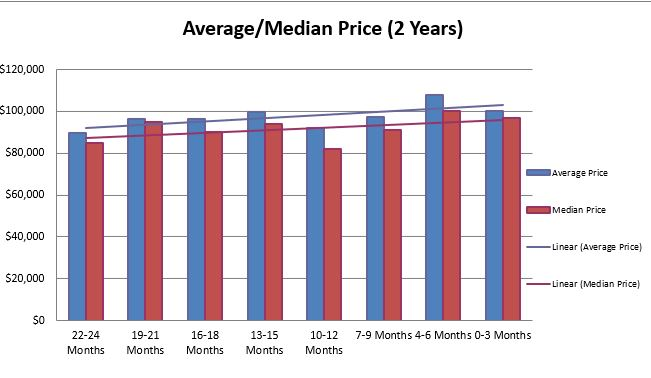 South Euclid Price Trends