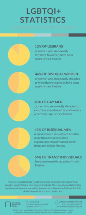 Statistics-for-the-LGBTQI-Community