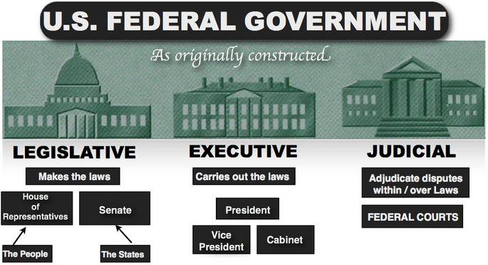 Increasing Executive Power: Progressively Making Congress Irrelevant